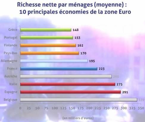 Dans Quel Pays D Europe Est On Le Plus Riche